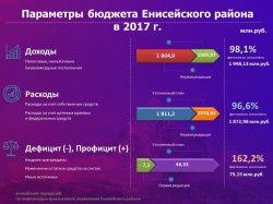 Финансисты Енисейского района обнародовали бюджет за 2017 год